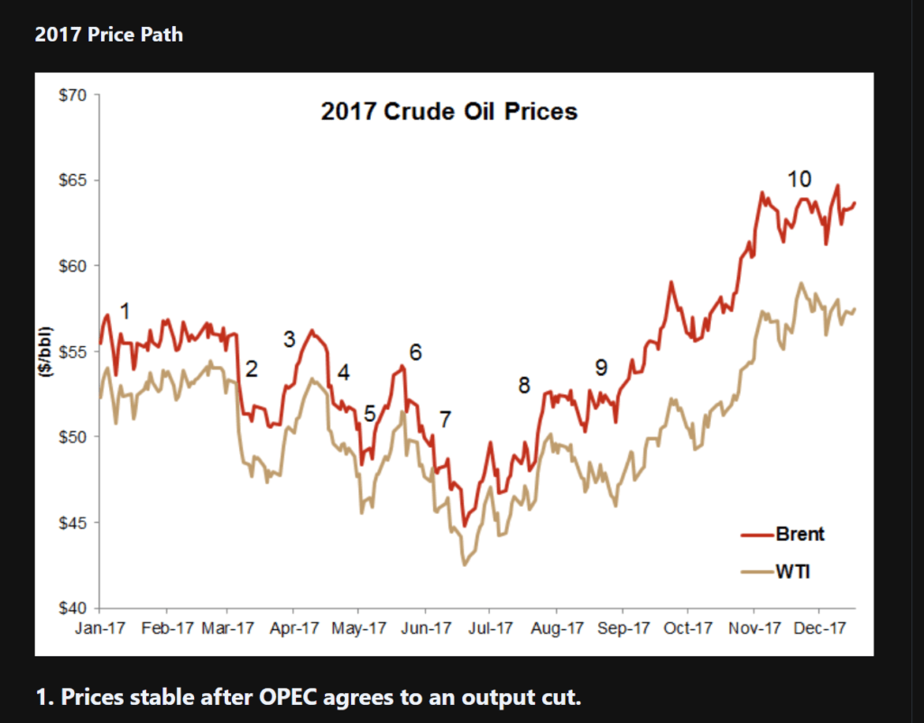 Figure 1. 2017 oil prices data graphfrom Hart Energy (accessed 27.03.2021)