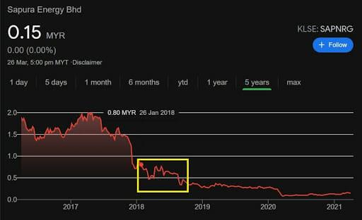 The KLSE stock value of Sapura Energy Bhd in 2017-2021. Screenshots from Google Markets, accessed 27.03.2021