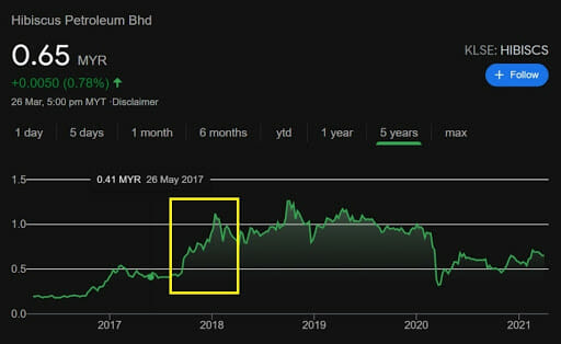 The KLSE stock value of Hibiscus Petroleum Sdn Bhd in 2017 to 2021. Screenshots from Google Markets, accessed 27.03.2021