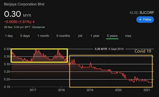 The KLSE stock value of Berjaya Corporation Bhd in 2017 to 2021. Screenshots from Google Markets, accessed 27.03.2021