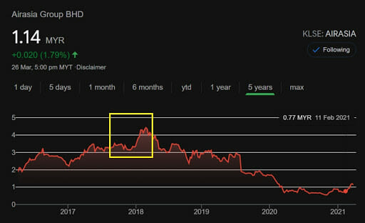The KLSE stock value of Airasia Group Sdn Bhd in 2017-2021. Screenshots from Google Markets, accessed 27.03.2021