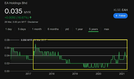 EA Holdings Bhd stock value in 2017 to 2021. Screenshots from Google Markets, accessed 27.03.2021