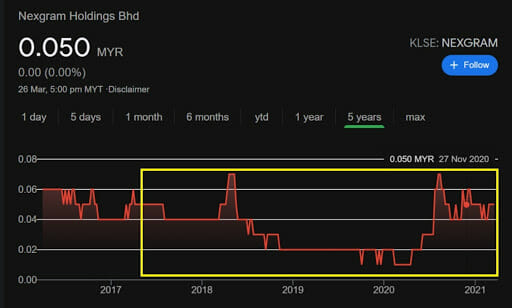 Nexgram Holdings Bhd stock value in 2017 to 2021. Screenshots from Google Markets, accessed 27.03.2021