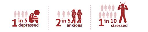 statistics anxiety stress depression